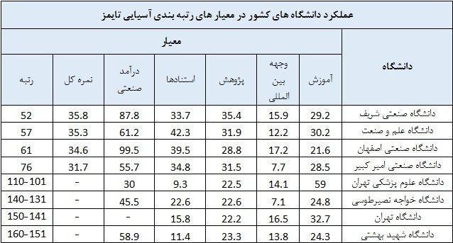حضور 8 دانشگاه ایرانی در جمع 200 دانشگاه برتر آسیا